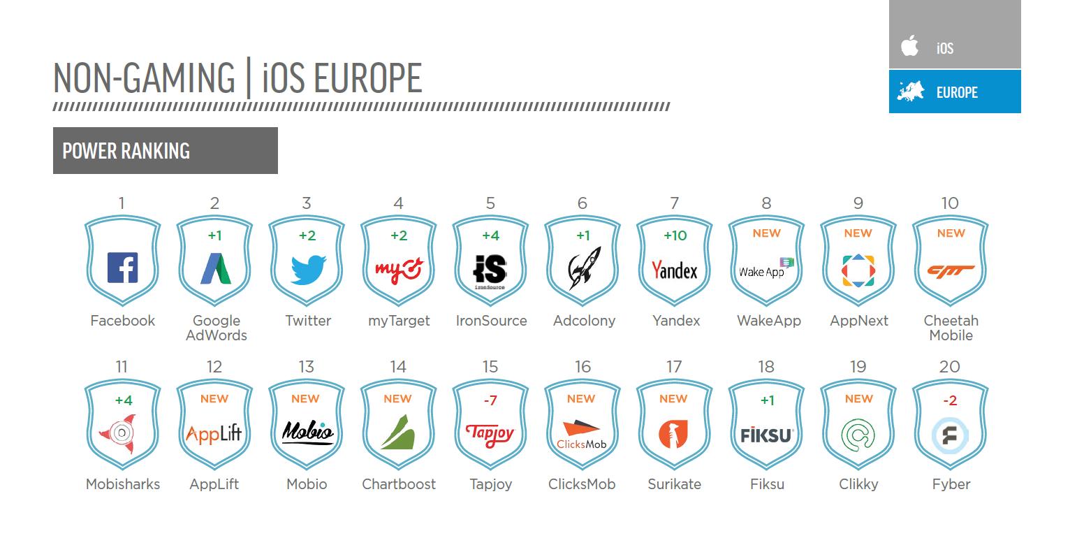 Appsflyer Top 20