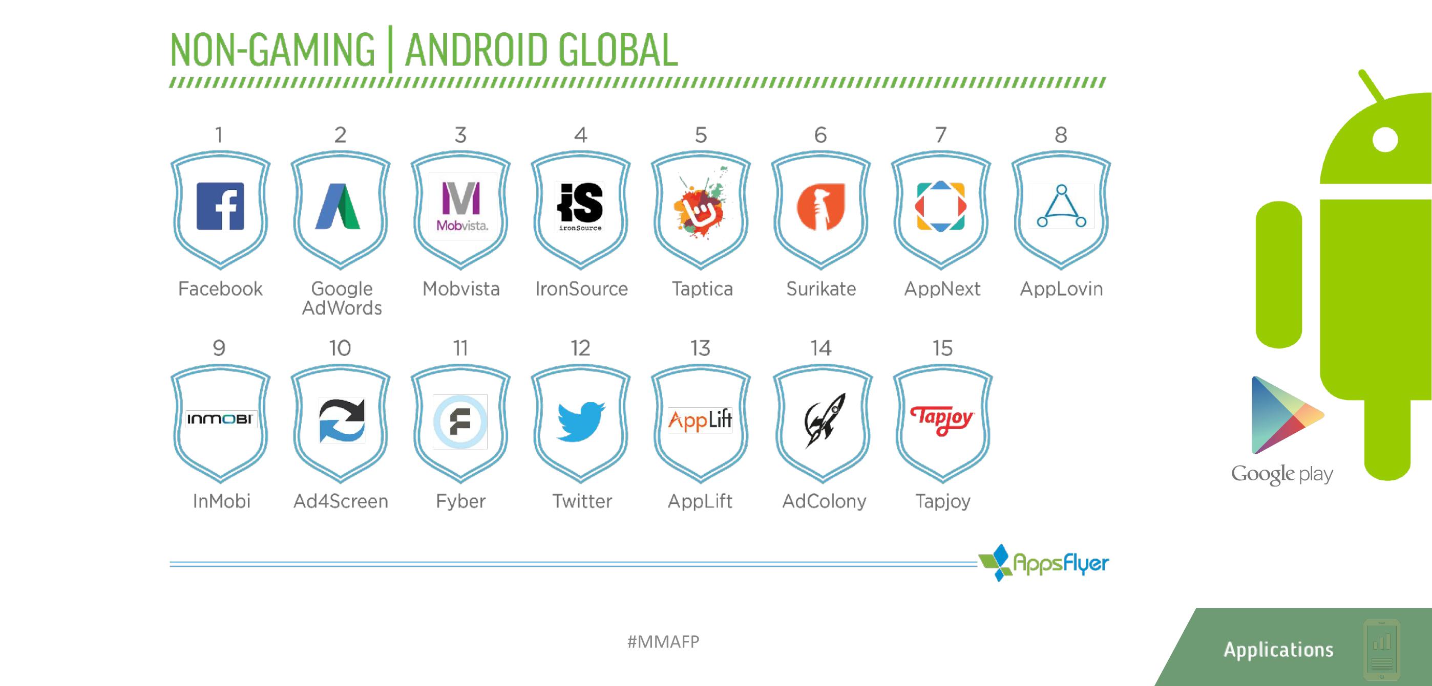 appsflyer mma ranking